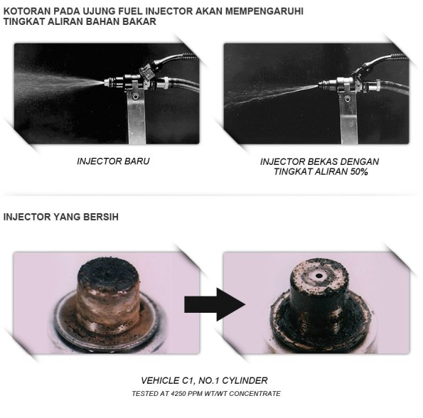 kotoran fuel injector