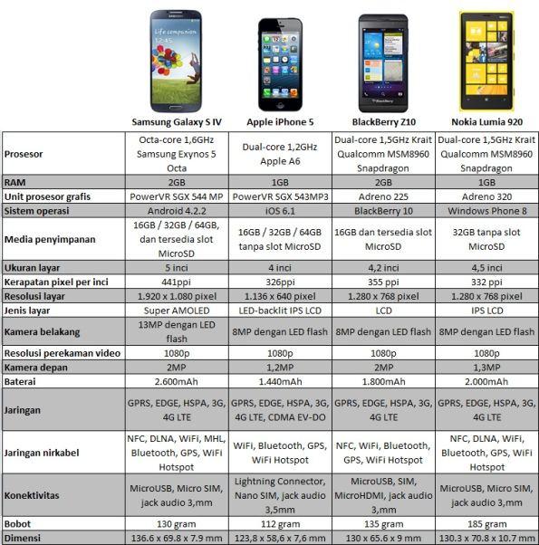 Perbandingan Galaxy S4 dengan iPhone 5 BlackBerry Z10 Lumia 920